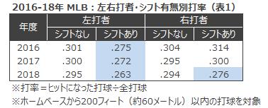 2016-18年 MLB:左右打者・シフト有無別打率(表1)