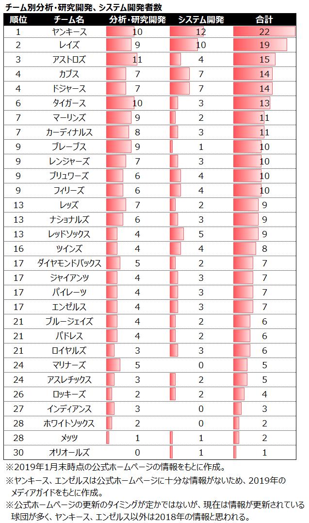 表2 チーム別分析・研究開発、システム開発者数