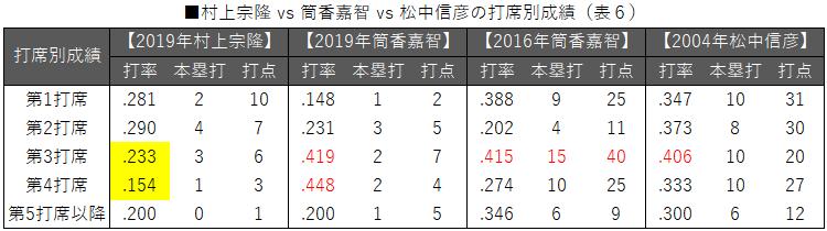 ■村上宗隆 vs 筒香嘉智 vs 松中信彦の打席別成績(表6)