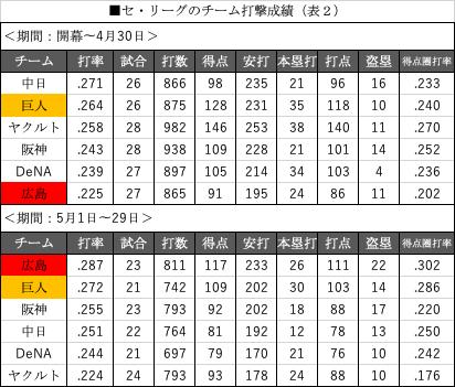 セリーグのチーム打撃成績(表2)