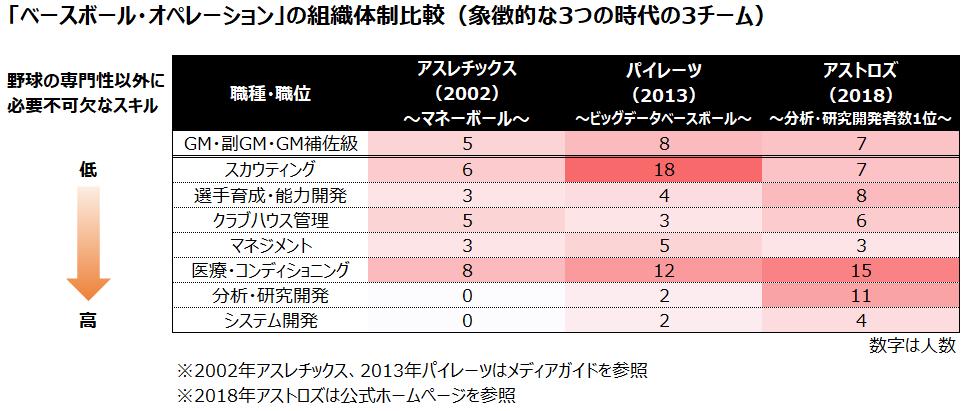 表4「ベースボール・オペレーション」の組織体制比較(象徴的な3つの時代の3チーム)