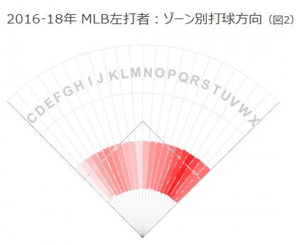 2016-18年 MLB左打者:ゾーン別打球方向(図2)