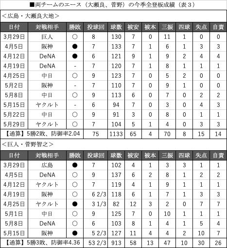 両チームのエース(大瀬良、菅野)の今季全登板成績(表3)