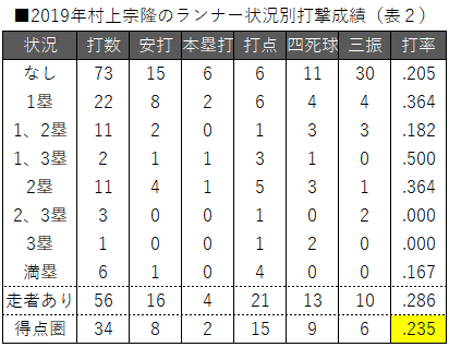 ■2019年村上宗隆のランナー状況別打撃成績(表2)
