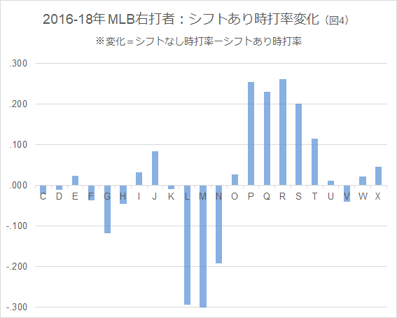 2016-18年 MLB右打者・シフト有時打率変化(図4)