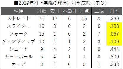 ■2019年村上宗隆の球種別打撃成績(表3)