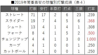 ■2019年筒香嘉智の球種別打撃成績(表4)