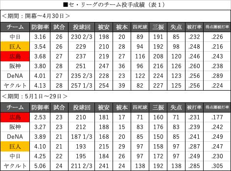 セリーグのチーム投手成績(表1)