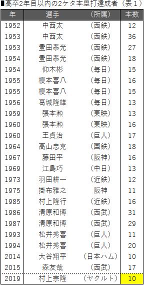 ■高卒2年目以内の2ケタ本塁打達成者(表1)