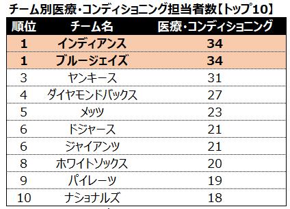 表3 チーム別医療・コンディショニング担当者数【TOP10】