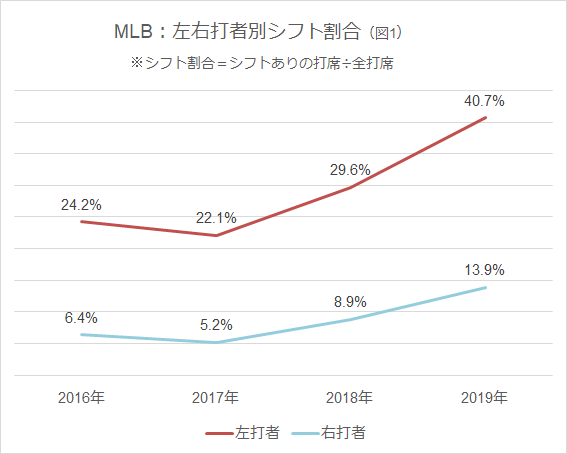 MLB:左右打者別シフト割合 図1