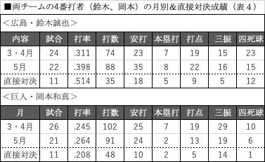 両チームの4番打者(鈴木、岡本)の月別&直接対決成績(表4)