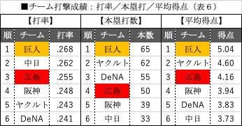 チーム打撃成績:打率_本塁打_平均得点(表6)