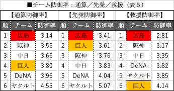 チーム防御率:通算_先発_教授(表5)