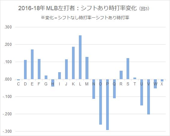 2016-18年 MLB左打者・シフト有時打率変化(図3)