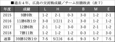 過去4年、広島の交流戦成績_チーム別勝敗表(表7)