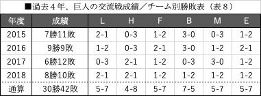 過去4年、巨人の交流戦成績_チーム別勝敗表(表8)