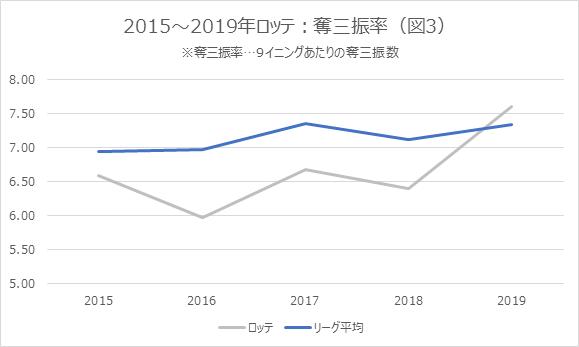 2015~2019年ロッテ:奪三振率図3