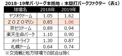 2018・19パ・リーグ本居地:本塁打パークファクター表1