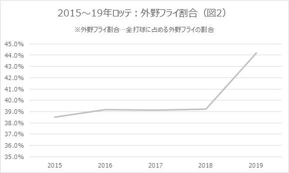2015~19年ロッテ:外野フライ割合図2