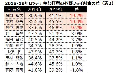 2018・19年ロッテ:主な打者の外野フライ割合の差表2