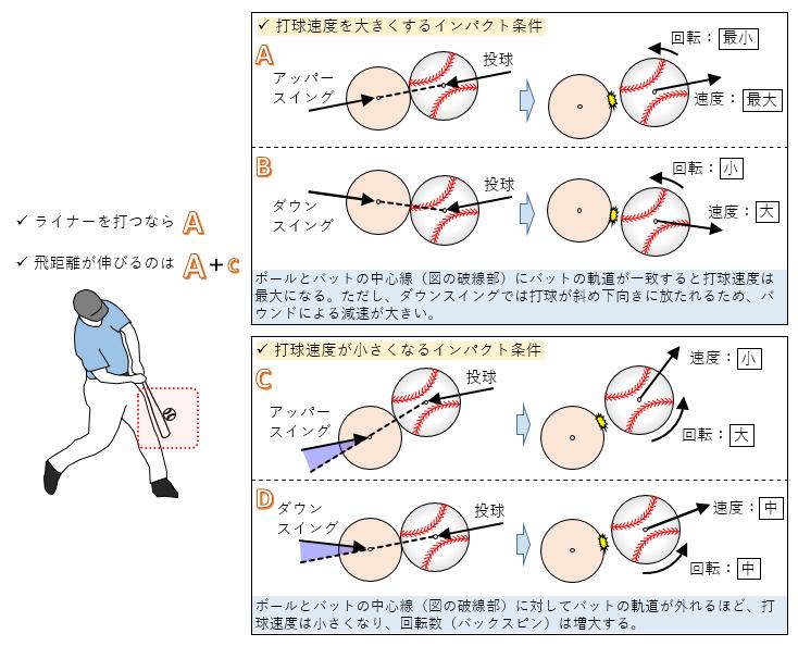 図2打球速度を大きくするインパクト条件