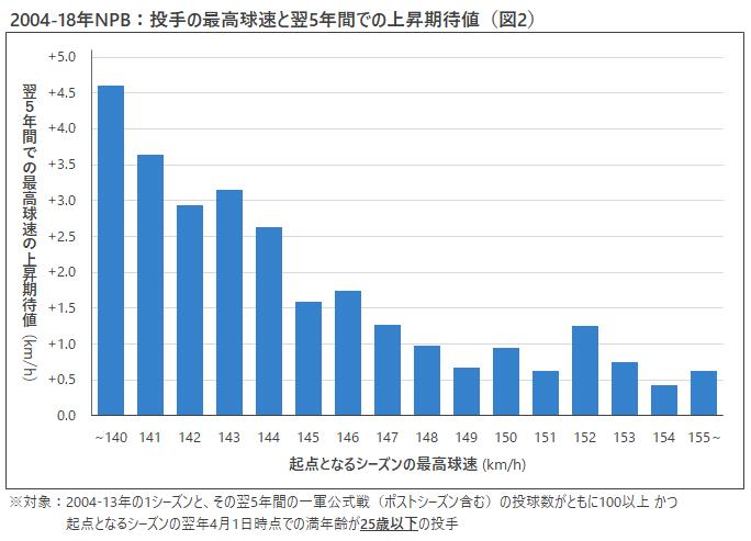投手の最高急速と過去5年間での上昇期待値 図2