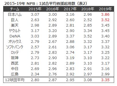 表2 2015-19NPB 1試合平均救援起用数
