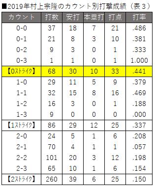2019年村上宗隆のカウント別打撃成績(表3)