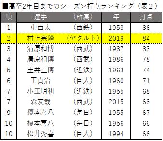 高卒2年目までのシーズン打点ランキング(表2)