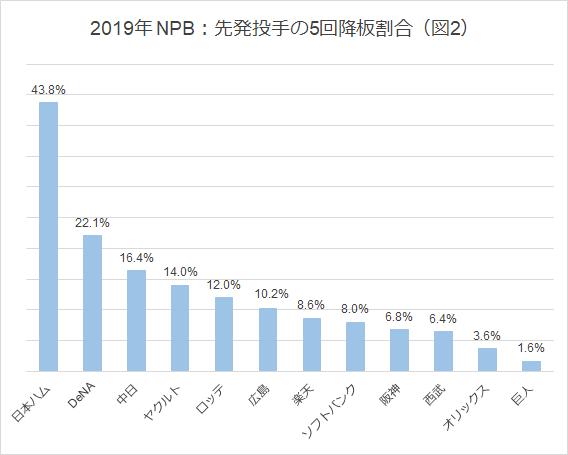 図2 2019年NPB先発投手の5回降板割合