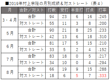 2019年村上宗隆の月別成績&対ストレート(表4)