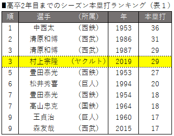 高卒2年目までのシーズン本塁打ランキング(表1)