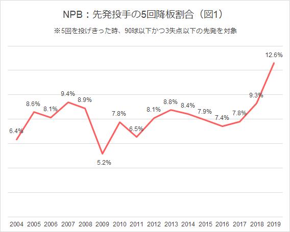図1NPB先発投手の5回降板割合