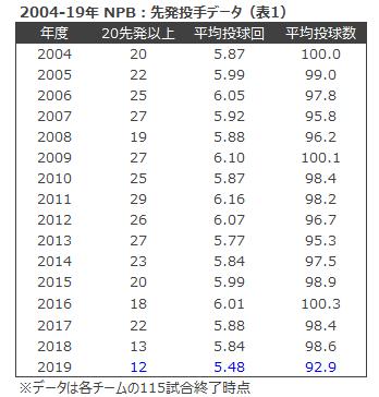 表1 2004-19NPB先発投手データ
