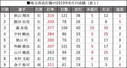 (表1)埼玉西武打線の2019年8月の成績