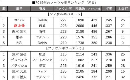 2019年のファウル率ランキング(表5)