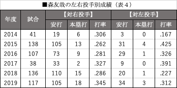 森友哉の左右投手別成績(表4)