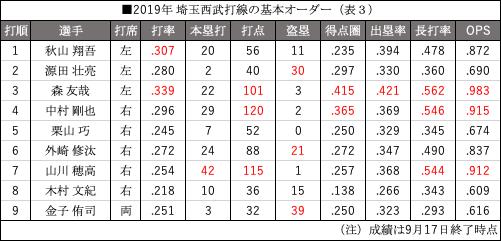 (表3)2019年埼玉西武打線の基本オーダー