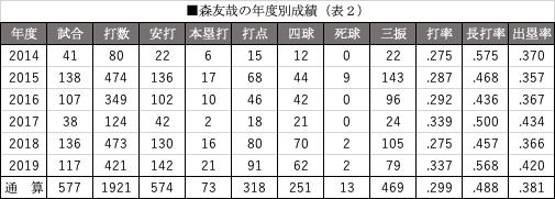 森友哉の年度別成績(表2)
