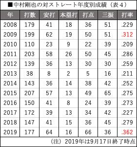 (表4)中村剛也の対ストレート年度別成績