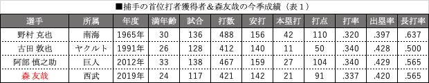 捕手の首位打者獲得者&森友哉の今季成績(表1)