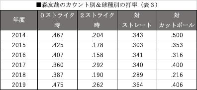 森友哉のカウント別&球種別の打率(表3)