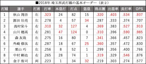 (表2)2018年埼玉西武打線の基本オーダー