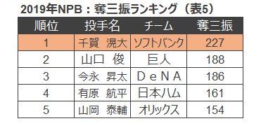 表5 2019NPB奪三振ランキング