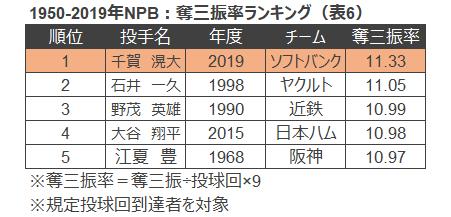 表6 1950-2019年NPB奪三振率ランキング