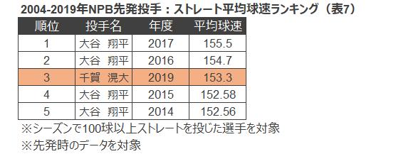表7 2004-2019年NPB先発投手:ストレート平均球速ランキング