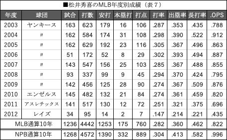表7松井秀喜のMLB年度別成績
