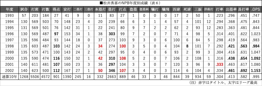 表6松井秀喜のNPB年度別成績