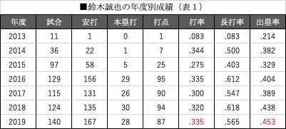 表1 鈴木雅也の年度別成績